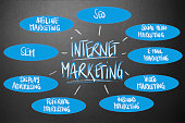 The Internet Marketing Circle Of Success