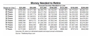 How Much Money Do I Need To Retire Comfortably